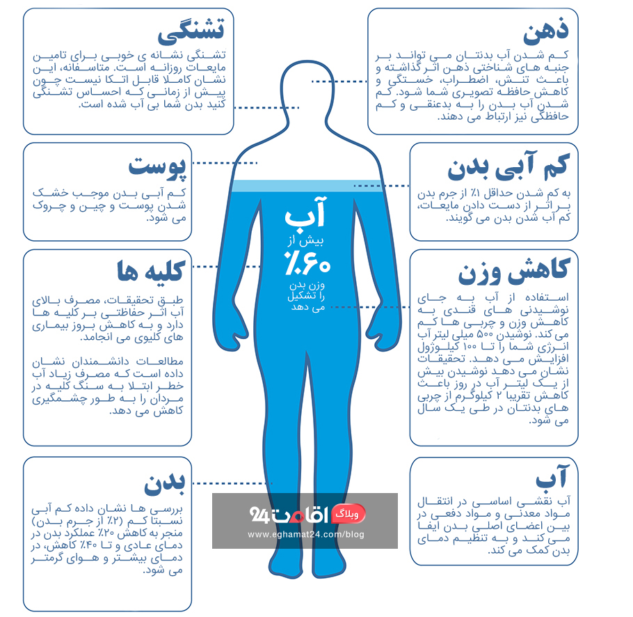 کم آبی بدن