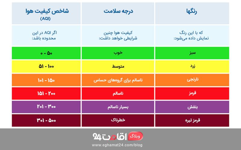 شاخص کیفیت هوا AQI - آلودگی هوا