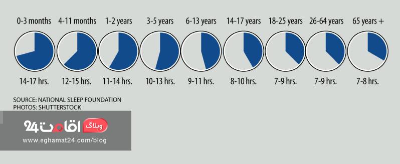 خواب کافی در سنین مختلف-تقویت سیستم ایمنی بدن